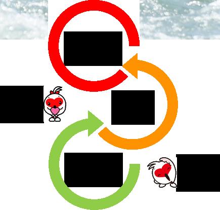 スポーツと地域活性化の好循環創出事業イメージ